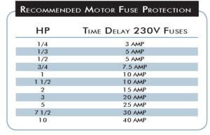 Recommended Motor Fuse Protection